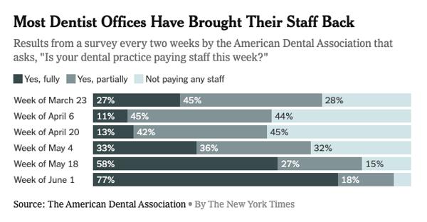covid dentist office