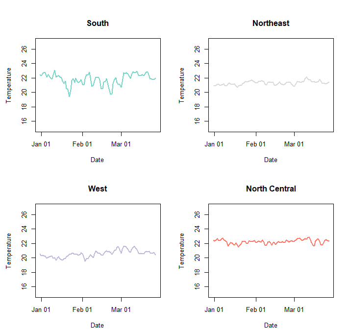 remote monitoring of temperature by region
